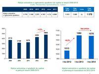Wpływ wniosków o ogłoszenie upadłości do sądów w latach 2009-2014