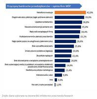 Przyczyny bankructw przedsiębiorstw