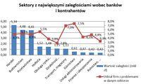 Sektory z największymi zaległościami wobec banków  i kontrahentów