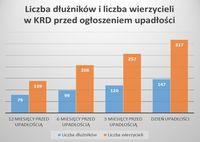 Liczba dłużników i wierzycieli przed ogłoszeniem upadłości