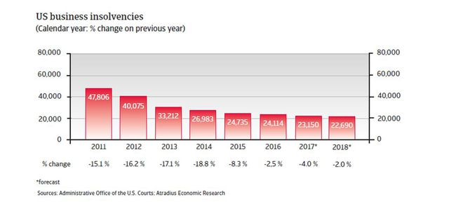W USA mniej upadłości, ale i utrzymująca się niepewność