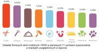 Odsetek firmowych stron mobilnych i RWD w pierwszych 11 wynikach wyszukiwania