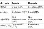 Europejczycy a mobilny Internet