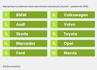 Najczęściej wyszukiwane marki samochodów używanych