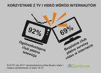 Korzystanie z TV i wideo wśród nternautów