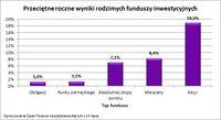 Przeciętne roczne wyniki funduszy inwestycyjnych