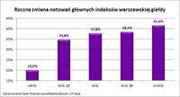 Roczna zmiana notowań głównych indeksów warszawskiej giełdy
