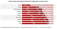 W jakim miejscu poza granicami Polski wypoczywał(a) Pan/Pani w sezonie letnim?