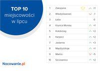 TOP 10 miejscowości w lipcu
