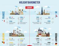 Plany wakacyjne Europejczyków