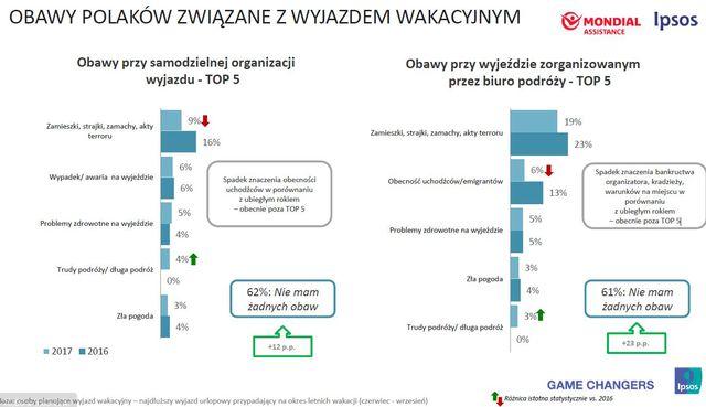 Wakacje 2017: gdzie i za ile pojadą Polacy?