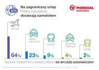 Środek transportu wakacyjnego - zagranica