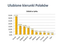 Ulubione kierunki Polaków