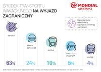Środek transportu (zagranica)