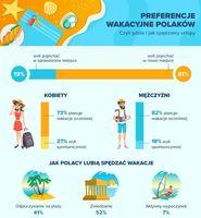 Preferencje wakacyjne Polaków