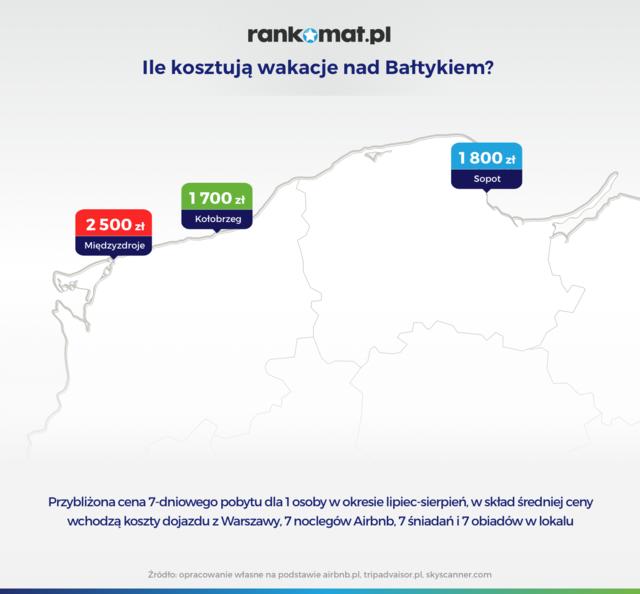 Wakacje nad Bałtykiem w cenie zagranicznych?