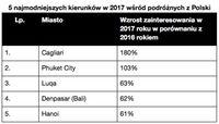 5 najmodniejszych kierunków wśród Polaków
