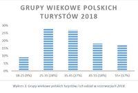 Grupy wiekowe polskich turystów i ich udział w rezerwacjach 2018