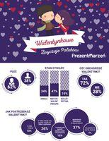 Walentynkowe zwyczaje Polaków