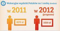 Wakacyjne wydatki Polaków na 1 osobę