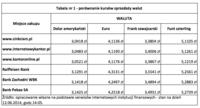 Tabela 1  - porównywanie kursów sprzedaży walut