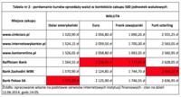 Tabela 2  - porównywanie kursów sprzedaży walut w kontekście zakupu 500 jednostek walutowych