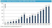 Aktywa funduszy netto 2000-2016