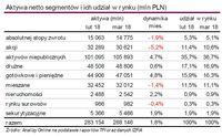 Aktywa netto segmentów i ich udział w rynku (ml n PLN)