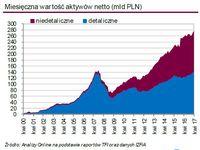 Miesięczna war tość aktywów netto (mld PLN)