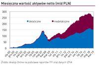 Miesięczna wartość aktywów netto (mld PLN)