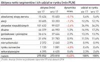 Aktywa netto segmentów i ich udział w rynku (mln PLN)