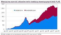 Miesięczna wartość aktywów netto funduszy inwestycyjnych (mld PLN)