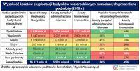 Wysokość kosztów eksploatacyjnych budynków wielorodzinnych zarządzanych przez różne podmioty