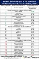 Ranking warunków życia w 380 powiatach                i miastach na prawach powiatu
