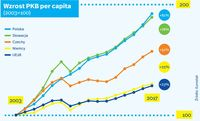 Wzrost PKB per capita