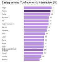 Zasięg serwisu YouTube wśród internautów (%)