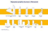 Najwyższe projekty biurowe w Warszawie