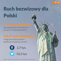 Ruch bezwizowy dla Polski