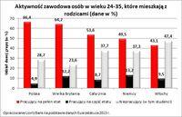 Aktywność zawodowa osób w wieku 24-35, które mieszkają z rodzicami (dane w %)