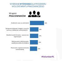 Wolontariat pracowniczy - wyzwania