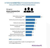 Wolontariat pracowniczy - korzyści
