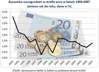 Dynamika wynagrodzeń w strefie euro w latach 1993-2007  (zmiana rok do roku, dane w %)