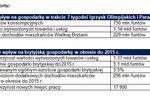 Olimpiada 2012 da rekordowe wydatki konsumpcyjne