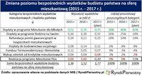 Zmiana poziomu bezpośrednich wydatków budżetu państwa na sferę mieszkaniową