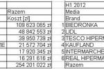 Super i hipermarkety a wydatki na reklamę w I poł. 2012