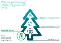Wartość planowanego świątecznego budżetu 2017