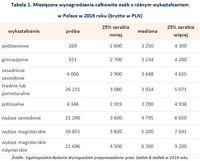 Tabela 1. Miesięczne wynagrodzenia całkowite osób z różnym wykształceniem  w Polsce w 2019 roku