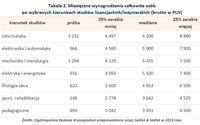 Tabela 2. Miesięczne wynagrodzenia osób po wybranych kierunkach studiów licencjackich/inżynierskich