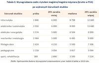 Tabela 3. Wynagrodzenia osób z tytułem magistra/magistra inżyniera po wybranych kierunkach studiów