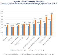 Wykres 1. Porównanie median zarobków osób z różnym wykształceniem w firmach z różnym kapitałem